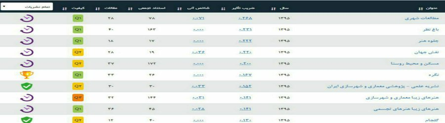 کسب رتبه Q۱ نشریه علمی- پژوهشی مطالعات شهری دانشگاه کردستان