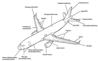 تاسیس و راهاندازی تشکیلات طراحی هواپیما در پژوهشگاه هوافضا