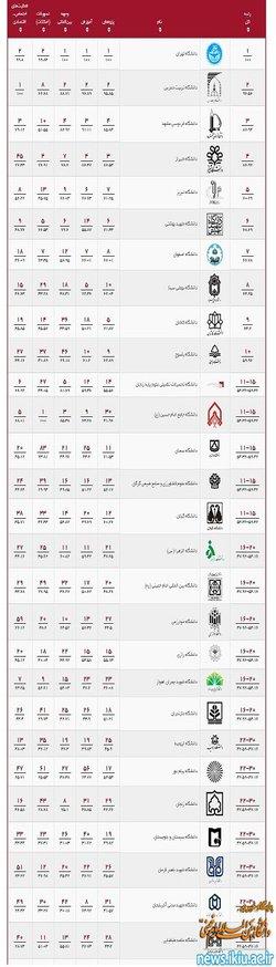 قرار گرفتن دانشگاه بین المللی امام خمینی(ره) در بین رتبه ۱۶ ...