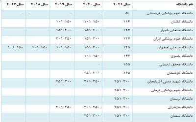 حضور دانشگاه سیستان و بلوچستان در نظام رتبه بندی تایمز