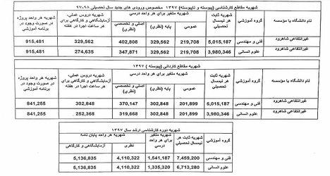 جدول شهریه ورودی های جدید سال تحصیلی ۹۷-۹۸ بهمراه توضیحاتی در مورد مبلغ علی الحساب شهریه